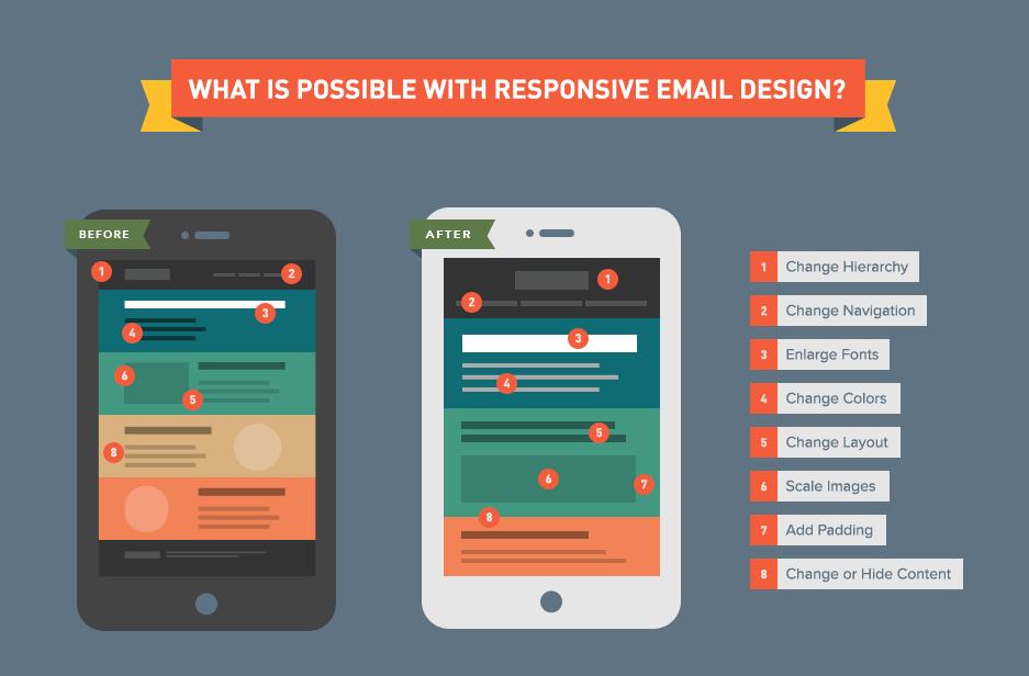 Email Responsive Design : état de l'art