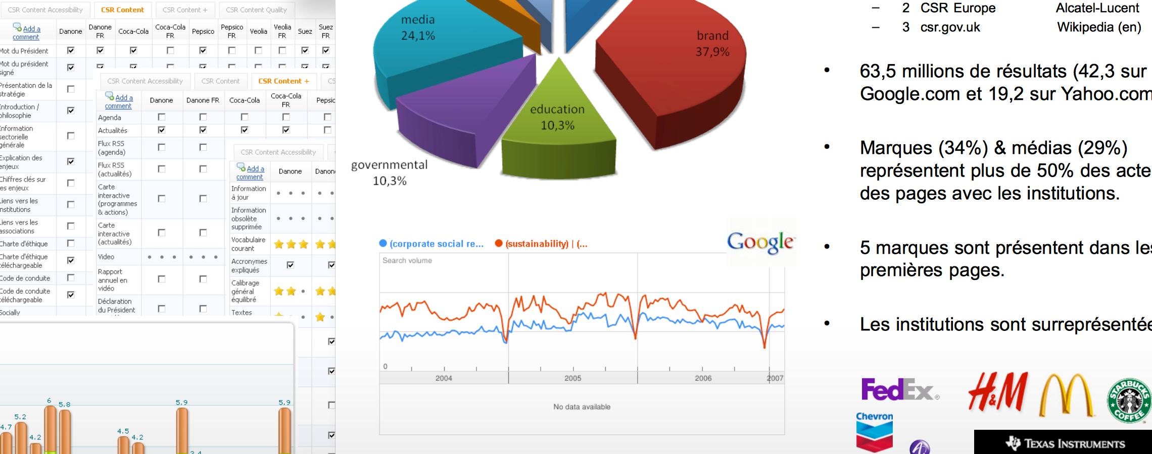 Notre étude CSR/RSE sur Yahoo!, ZDNet et Indexel