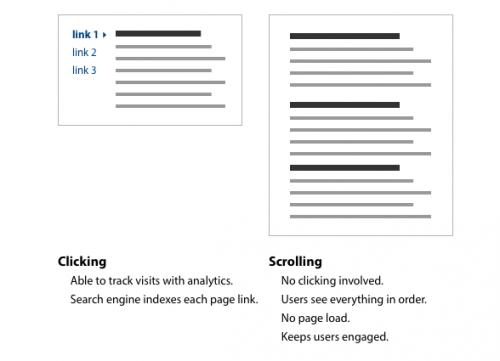Ergonomie : pourquoi un scroll vaut dix clics
