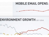 AMOA : toutes les nouveautés emailing 2015