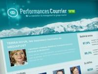 Conception éditoriale, design et développement d'un générateur de newsletter (Drupal)