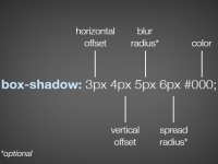 Inner Shadows in CSS: Images, Text and Beyond
