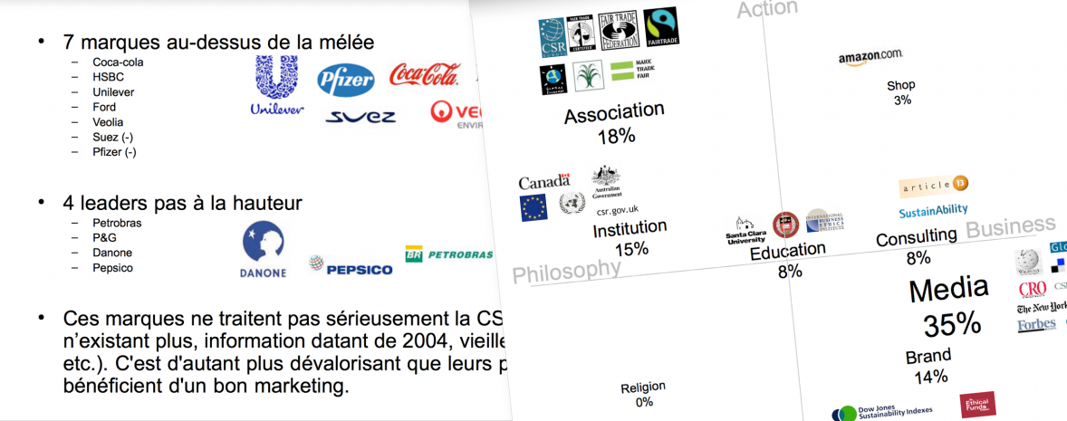 Benchmark international sur la CSR / RSE pour Nestlé Waters